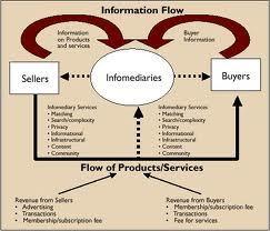 Information brokerage business model